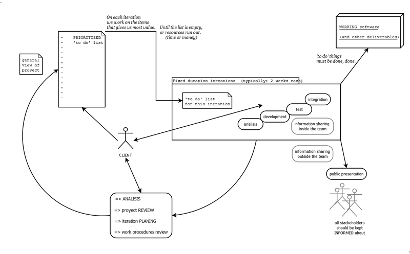 800px-Generic_diagram_of_an_agile_methodology_for_software_development