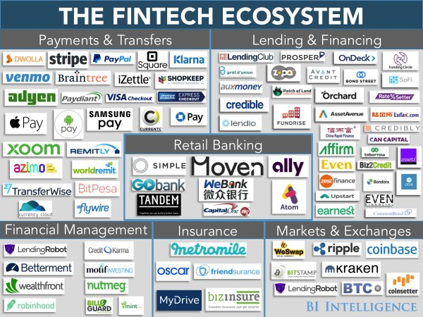 Bii-the fintech ecosystem.png