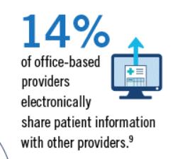 14 percent share