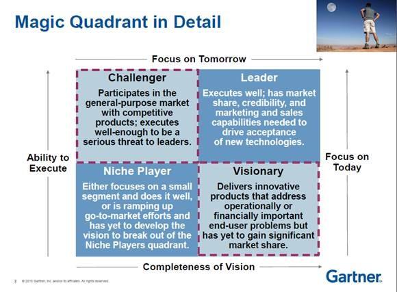 Gartner quadrant
