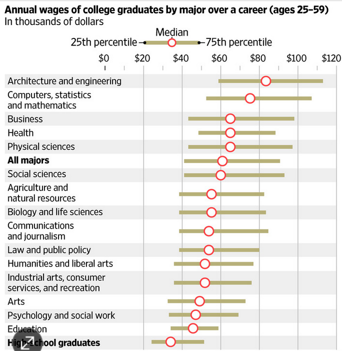 Wages of college grads