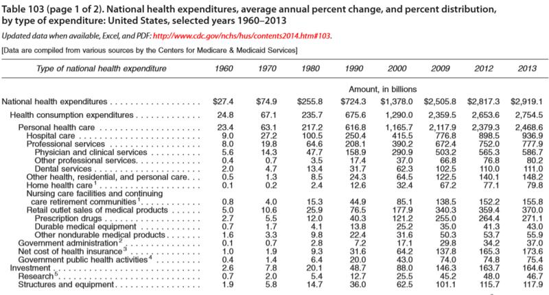 Medical spending