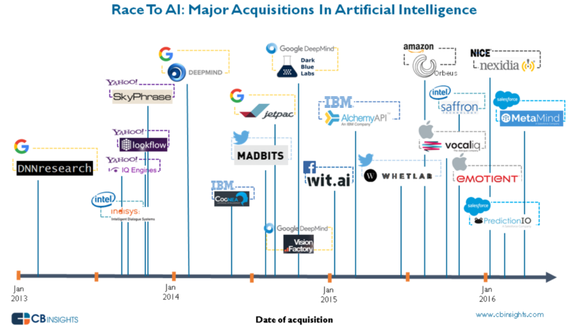 AI acquisitions