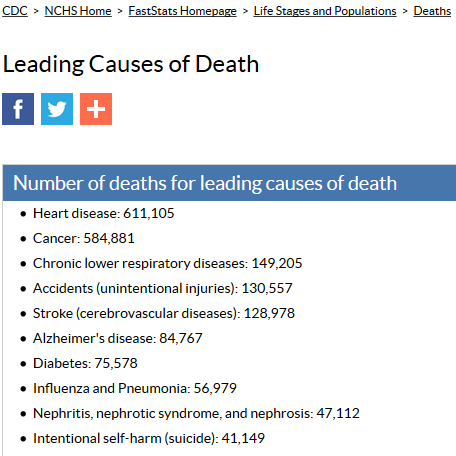 FastStats - Leading Causes of Death 2015-07-01 12-36-04
