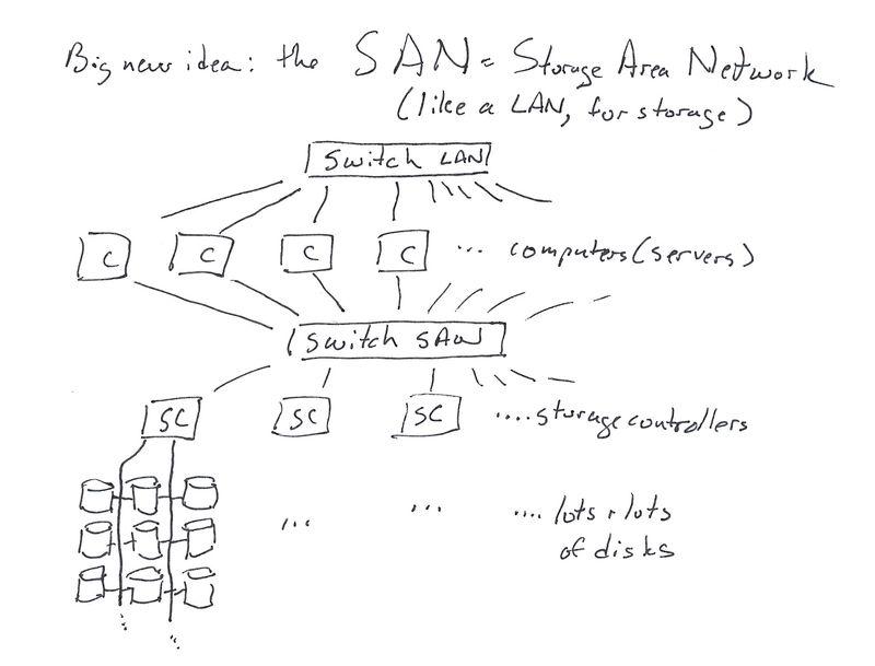 DAS to SAN to VSAN_0004